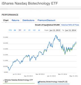 iSharesNasdaq Biotechnology ETF 1-Yr