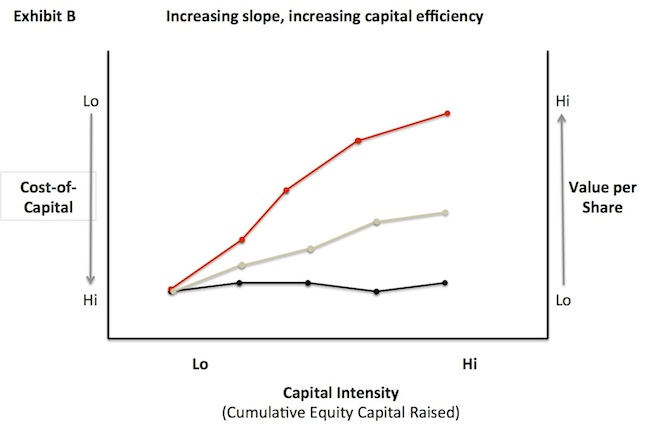 cap-efficiency-exhibit-b